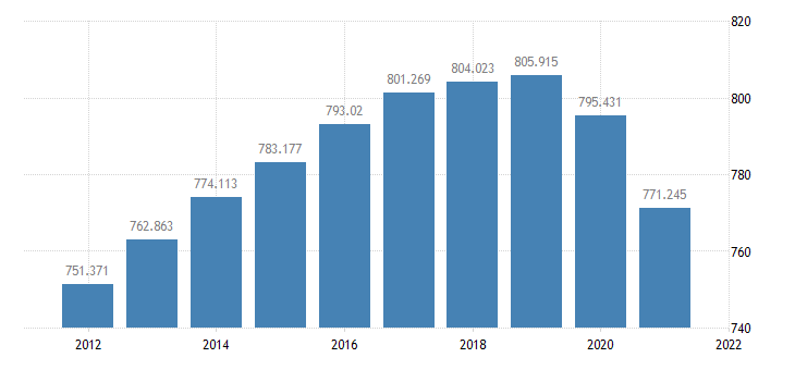 united states resident population in suffolk county ma thous of persons a na fed data