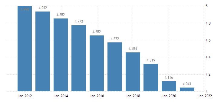 united states resident population in tensas parish la thous of persons a na fed data