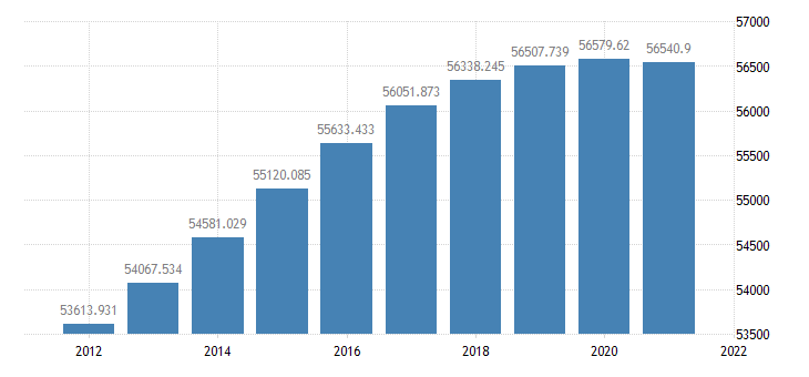 united states resident population in the far west bea region thous of persons a na fed data