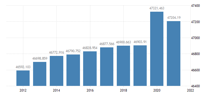 united states resident population in the great lakes bea region thous of persons a na fed data