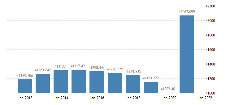 united states resident population in the middle atlantic census division thous of persons a na fed data