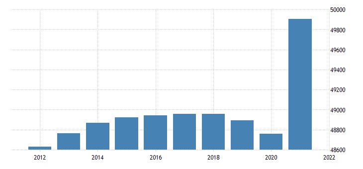 united states resident population in the mideast bea region thous of persons a na fed data