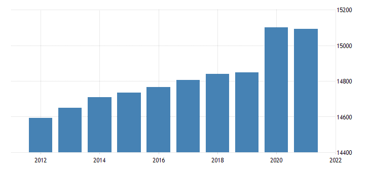 united states resident population in the new england bea region thous of persons a na fed data