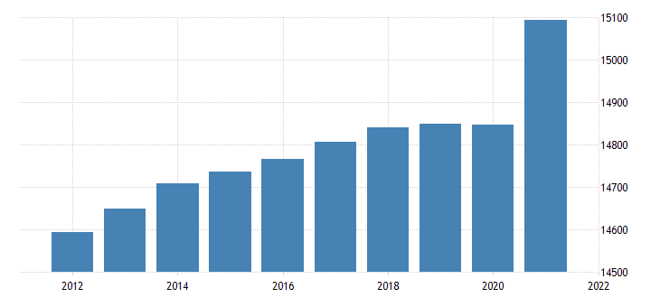 united states resident population in the new england census division thous of persons a na fed data