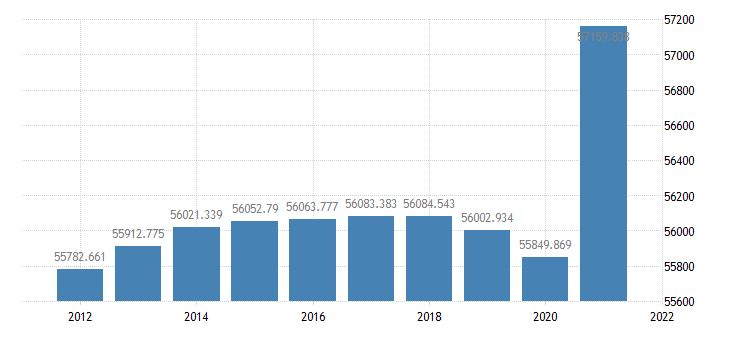 united states resident population in the northeast census region thous of persons a na fed data