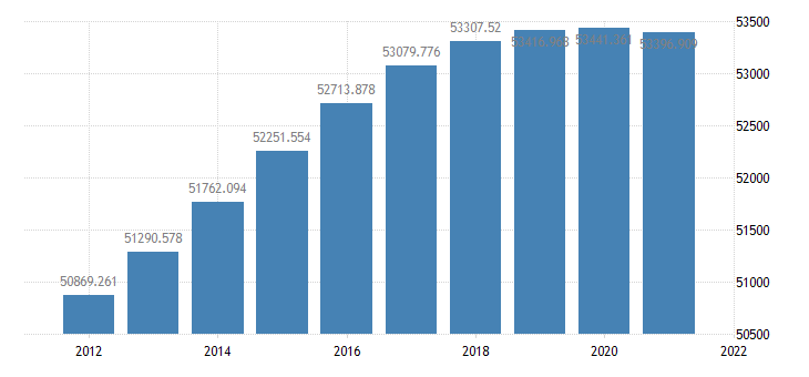 united states resident population in the pacific census division thous of persons a na fed data