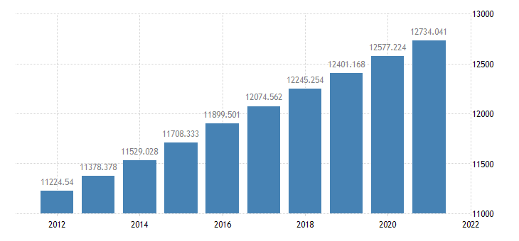 united states resident population in the rocky mountain bea region thous of persons a na fed data