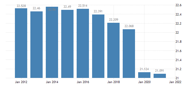 united states resident population in union parish la thous of persons a na fed data