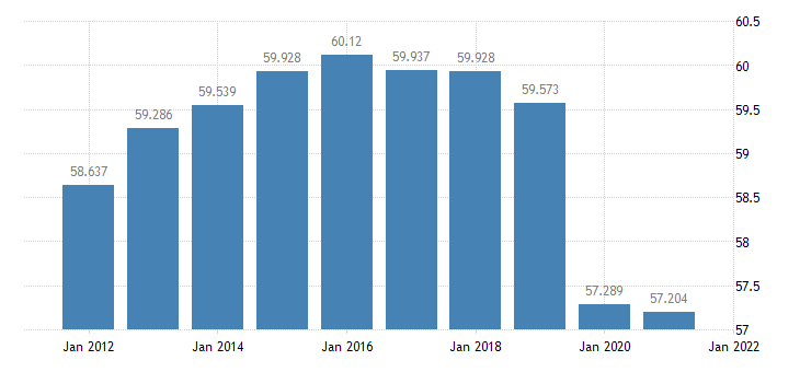 united states resident population in vermilion parish la thous of persons a na fed data