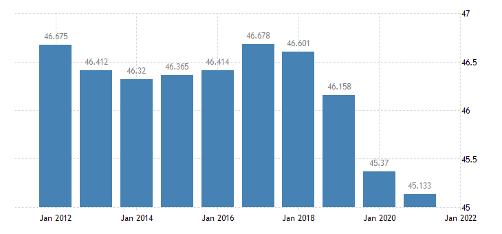 united states resident population in washington parish la thous of persons a na fed data