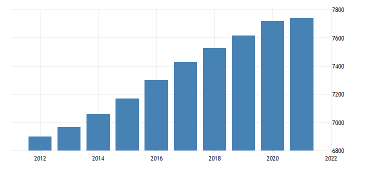 united states resident population in washington thous of persons a na fed data