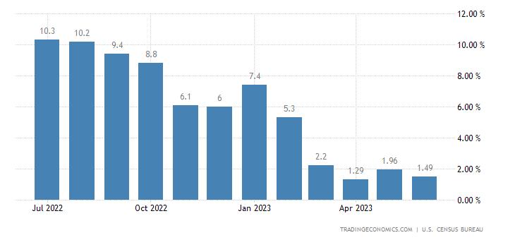 United States Retail Sales YoY