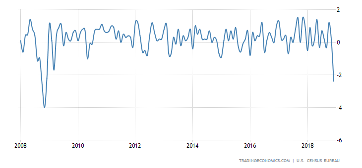 United States Retail Sales Ex Autos MoM