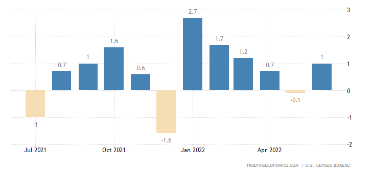 Image result for US retail sales 2018 graphic