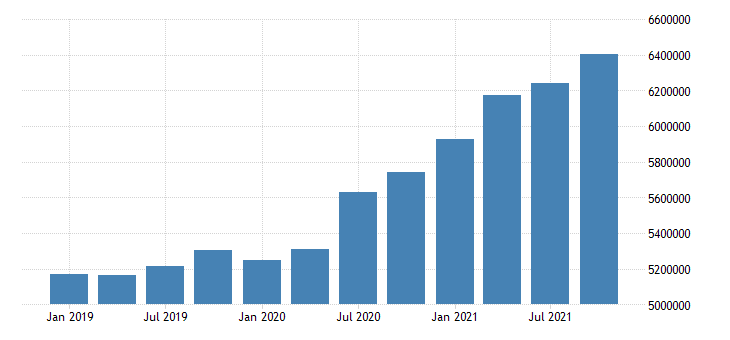 united states retail trade earnings in arkansas mil of $ q nsa fed data