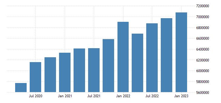 united states retail trade earnings in kansas fed data
