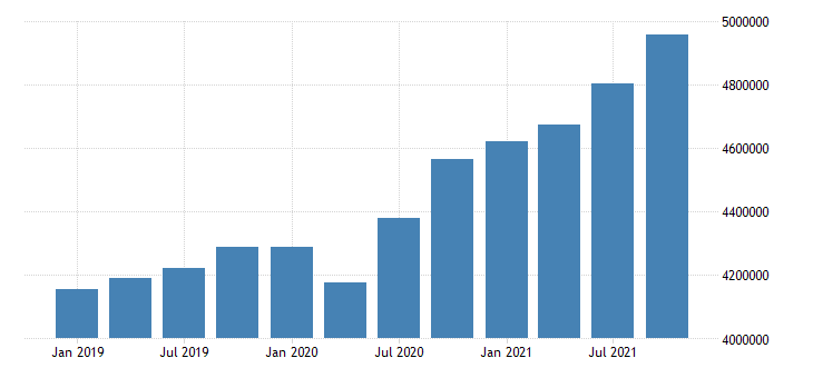 united states retail trade wages and salaries in kansas fed data