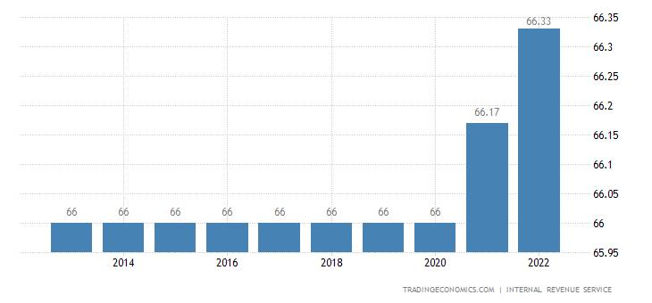 United States Retirement Age - Women
