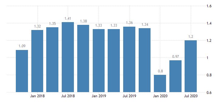 united states return on average assets for 8th district banks ratio q na fed data