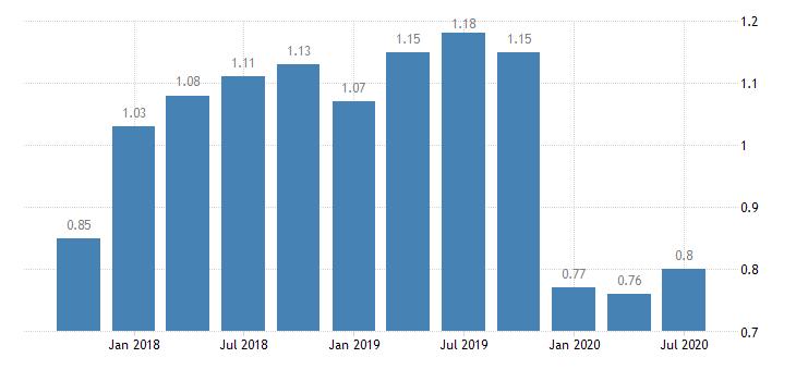 united states return on average assets for illinois banks ratio q na fed data