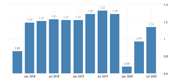 united states return on average assets for indiana banks 8th district portion ratio q na fed data