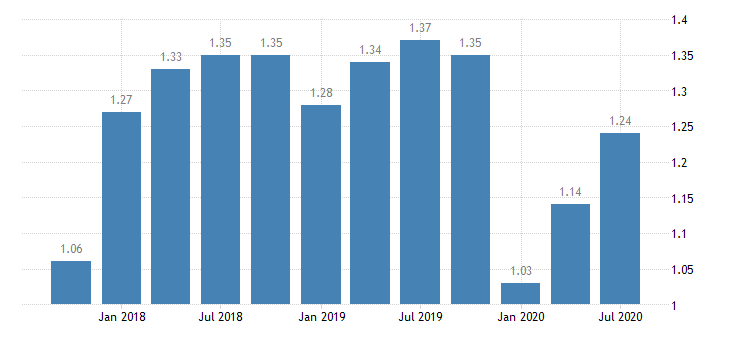 united states return on average assets for indiana banks ratio q na fed data