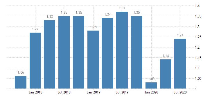 united states return on average assets for indiana banks ratio q na fed data