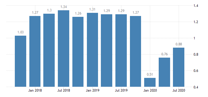 united states return on average assets for mississippi banks 8th district portion ratio q na fed data