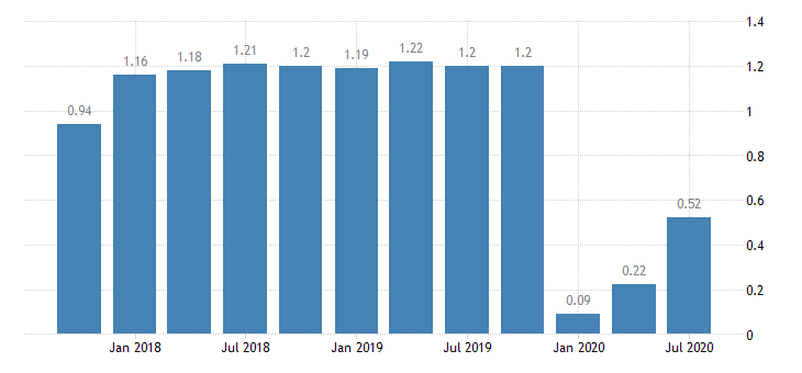united states return on average assets for mississippi banks ratio q na fed data