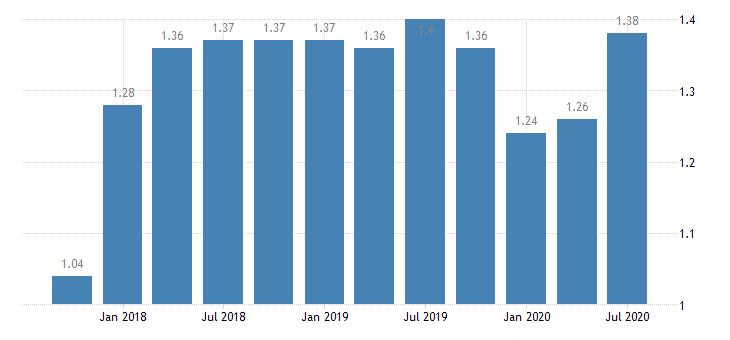 united states return on average assets for missouri banks 8th district portion ratio q na fed data