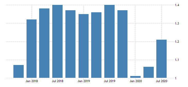 united states return on average assets for missouri banks ratio q na fed data