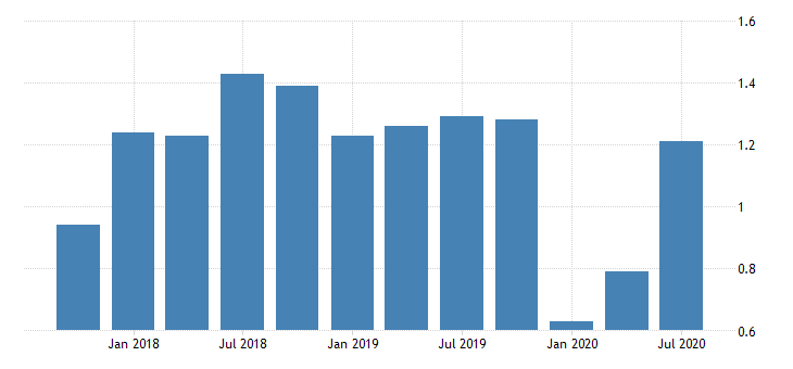 united states return on average assets for tennessee banks ratio q na fed data