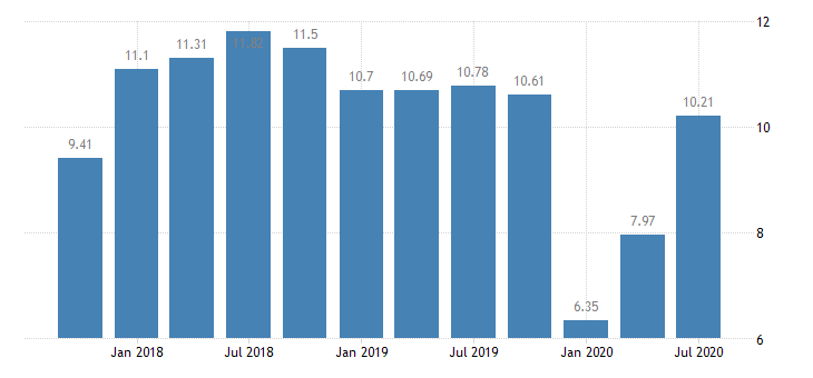 united states return on average equity for 8th district banks ratio q na fed data