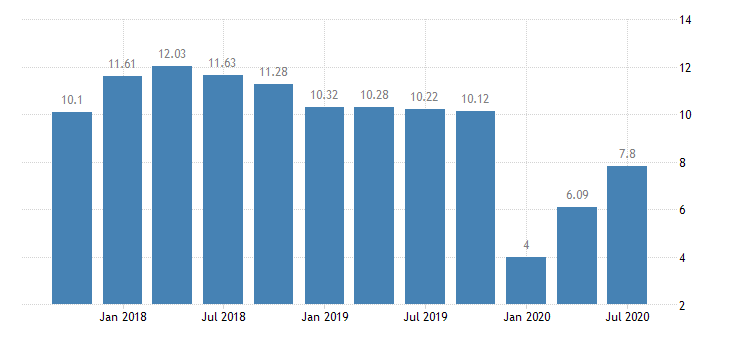 united states return on average equity for arkansas banks ratio q na fed data