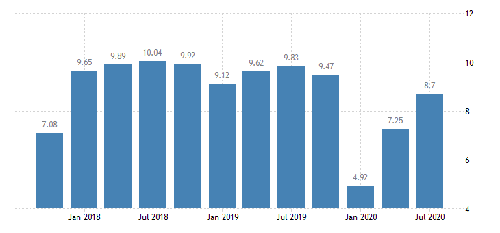 united states return on average equity for indiana banks 8th district portion ratio q na fed data