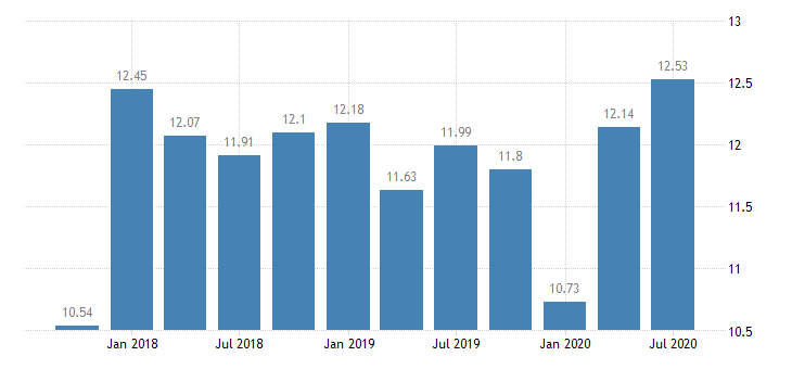 united states return on average equity for kentucky banks 8th district portion ratio q na fed data