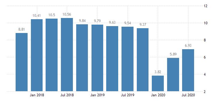 united states return on average equity for mississippi banks 8th district portion ratio q na fed data