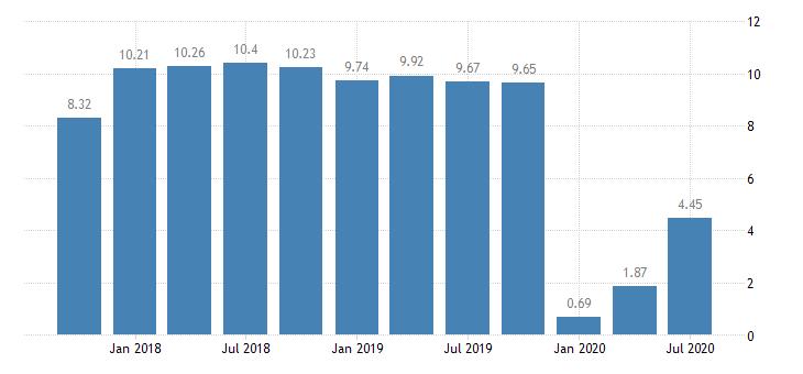 united states return on average equity for mississippi banks ratio q na fed data