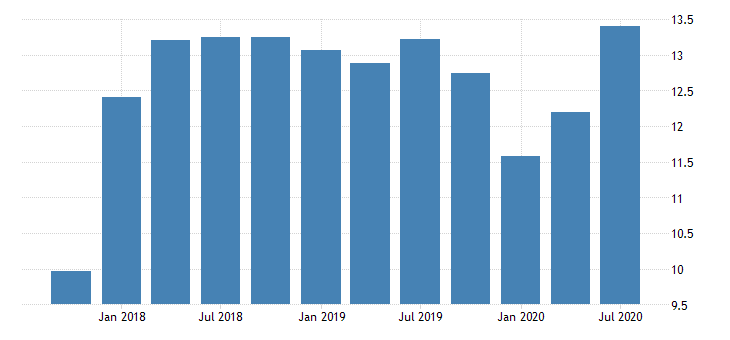 united states return on average equity for missouri banks 8th district portion ratio q na fed data