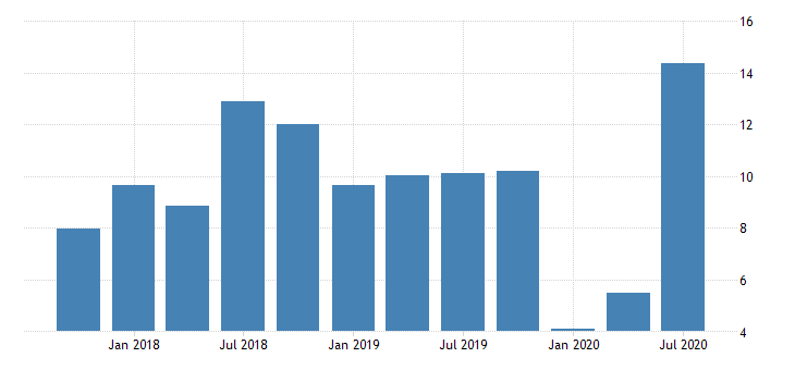 united states return on average equity for tennessee banks 8th district portion ratio q na fed data