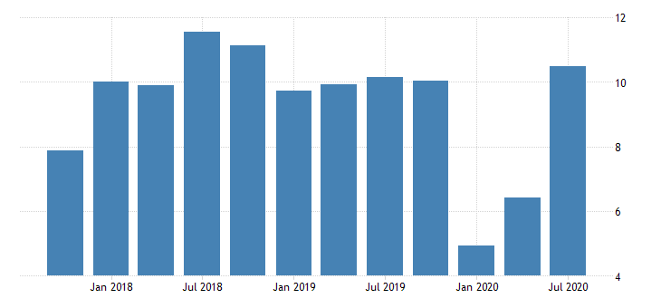 united states return on average equity for tennessee banks ratio q na fed data