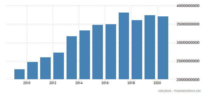 united states revenue excluding grants current lcu wb data