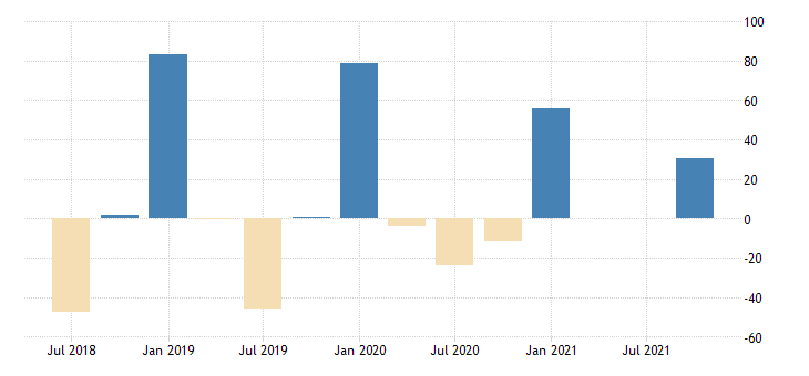 united states revenue from households for accounting tax preparation bookkeeping and payroll services establishments subject to federal income tax percent change fed data