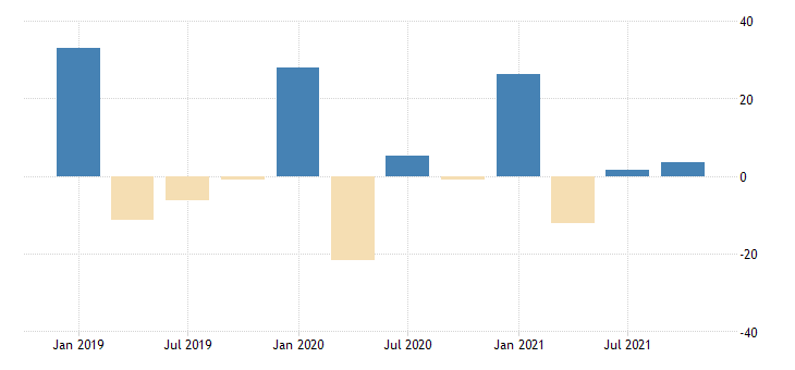 united states revenues from business for accounting tax preparation bookkeeping and payroll services establishments subject to federal income tax percent change fed data