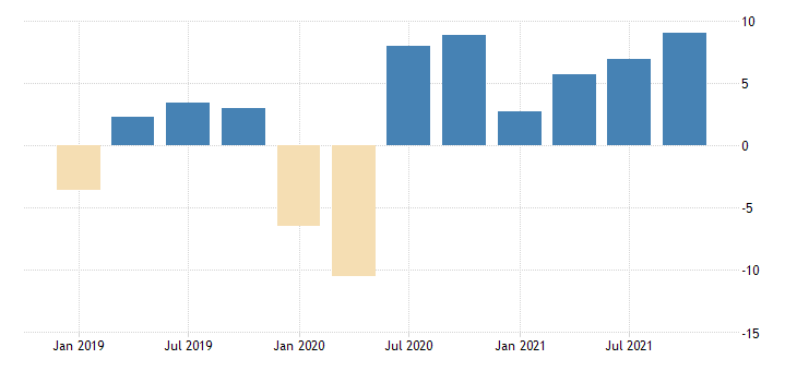 united states revenues from business for administrative and support and waste management and remediation services establishments subject to federal income tax percent change fed data