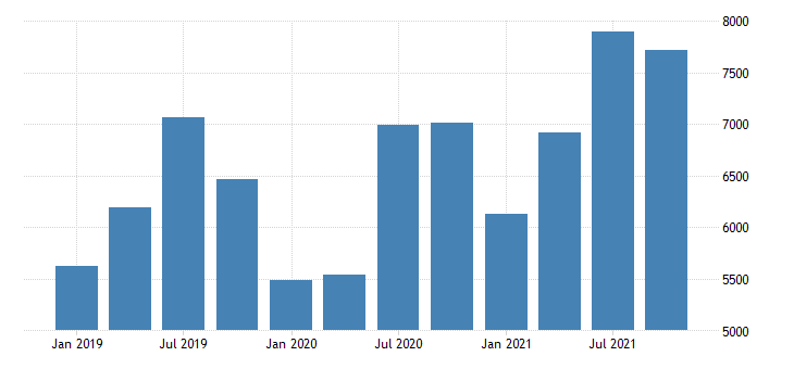 united states revenues from business for book directory and mailing list and other publishers establishments subject to federal income tax fed data
