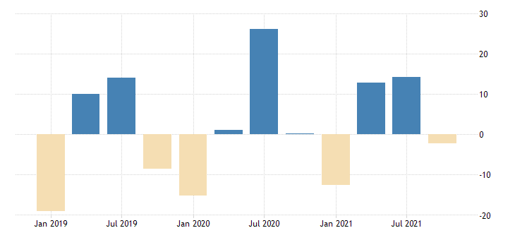 united states revenues from business for book directory and mailing list and other publishers establishments subject to federal income tax percent change fed data