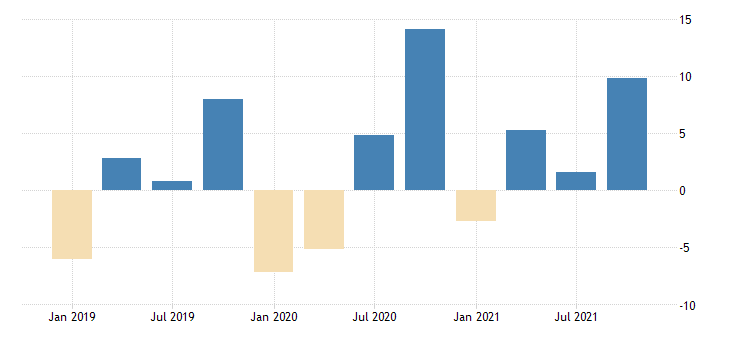 united states revenues from business for information establishments subject to federal income tax percent change fed data