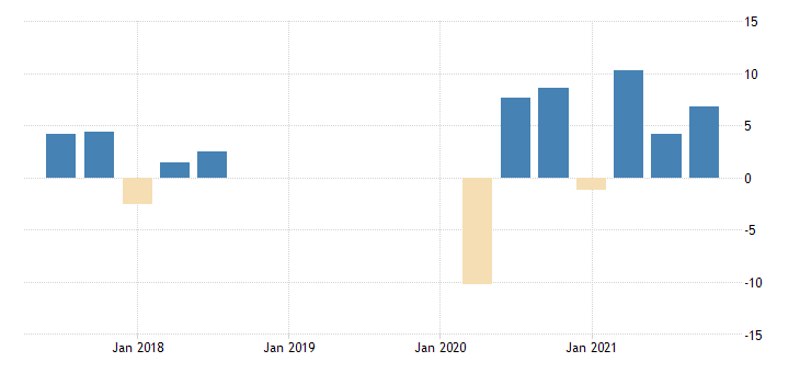 united states revenues from business for management scientific and technical consulting services establishments subject to federal income tax fed data