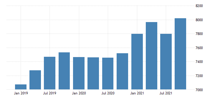 united states revenues from business for other telecommunications establishments subject to federal income tax fed data